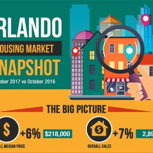 Orlando, FL Housing Market Report October 2017